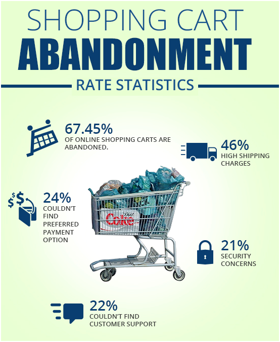 Shopping card abandonment